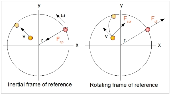 Rotating Reference Frame: Centrifugal and Coriolis forces