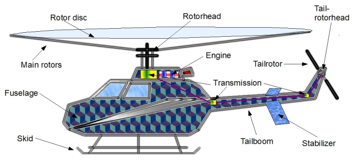 take on helicopters controls with Helidesign on Helicopter History Facts History Types together with Multirotor furthermore Helicopter together with View also Advice for nervous flyers.