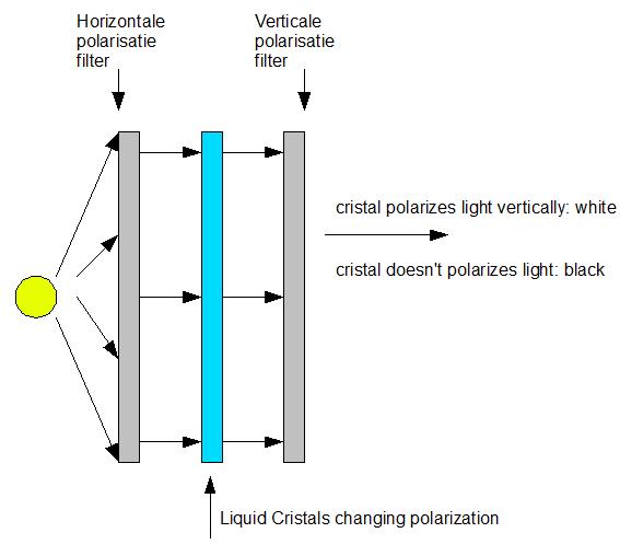 Led Lights Explained: Displays